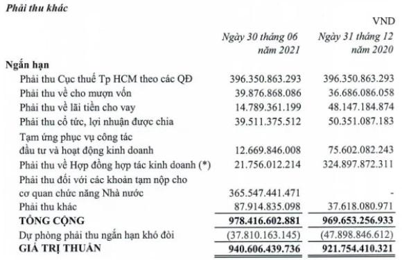 """Liên tục bán vốn sau """"lùm xùm"""" truy thu thuế 400 tỷ đồng, Thuduc House lãi đột biến quý 2 gấp 12,2 lần cùng kỳ - Ảnh 3."""