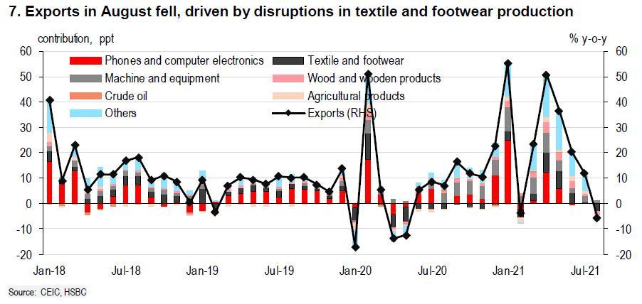 HSBC: Bức tranh tổn thất bắt đầu rõ nét nhưng triển vọng kinh tế Việt Nam trong dài hạn không lu mờ - Ảnh 3.