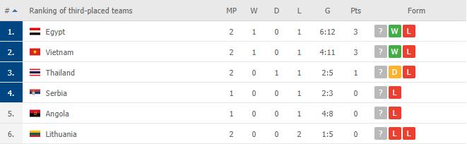 Thắng Panama, ĐT futsal Việt Nam có bao nhiêu cơ hội vào vòng 1/8 World Cup? - Ảnh 3.
