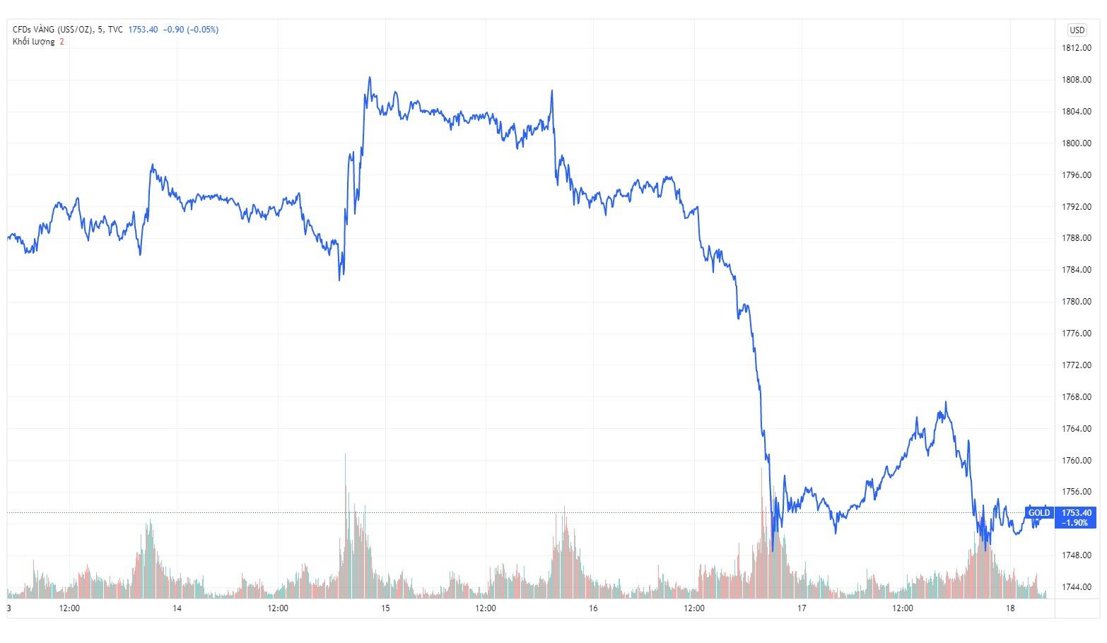 Kinh tế nóng nhất tuần: Thuỷ Tiên - Công Vinh không được livestream trong ngân hàng - Ảnh 3.