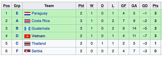 Cục diện bảng A, B làm khó futsal Việt Nam thế nào ở World Cup 2021? - Ảnh 2.