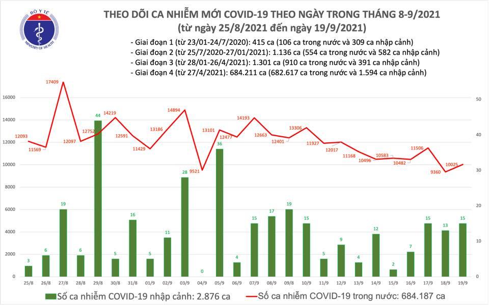 Diễn biến Covid-19 ngày 19/9: Đã tiêm được 34 triệu liều vaccine - Ảnh 1.