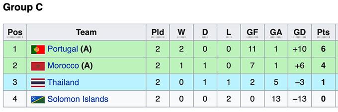 Cục diện bảng A, B làm khó futsal Việt Nam thế nào ở World Cup 2021? - Ảnh 3.