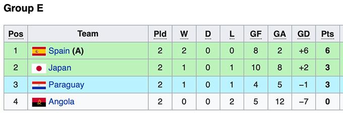 Cục diện bảng A, B làm khó futsal Việt Nam thế nào ở World Cup 2021? - Ảnh 4.
