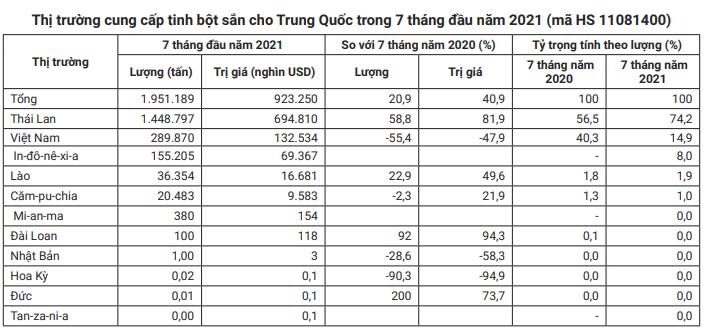 Một sản phẩm xuất khẩu chủ lực của Việt Nam đang bị cạnh tranh gay gắt ở thị trường Trung Quốc - Ảnh 3.
