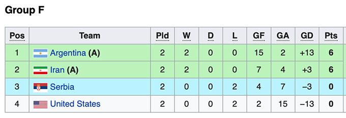 Cục diện bảng A, B làm khó futsal Việt Nam thế nào ở World Cup 2021? - Ảnh 5.