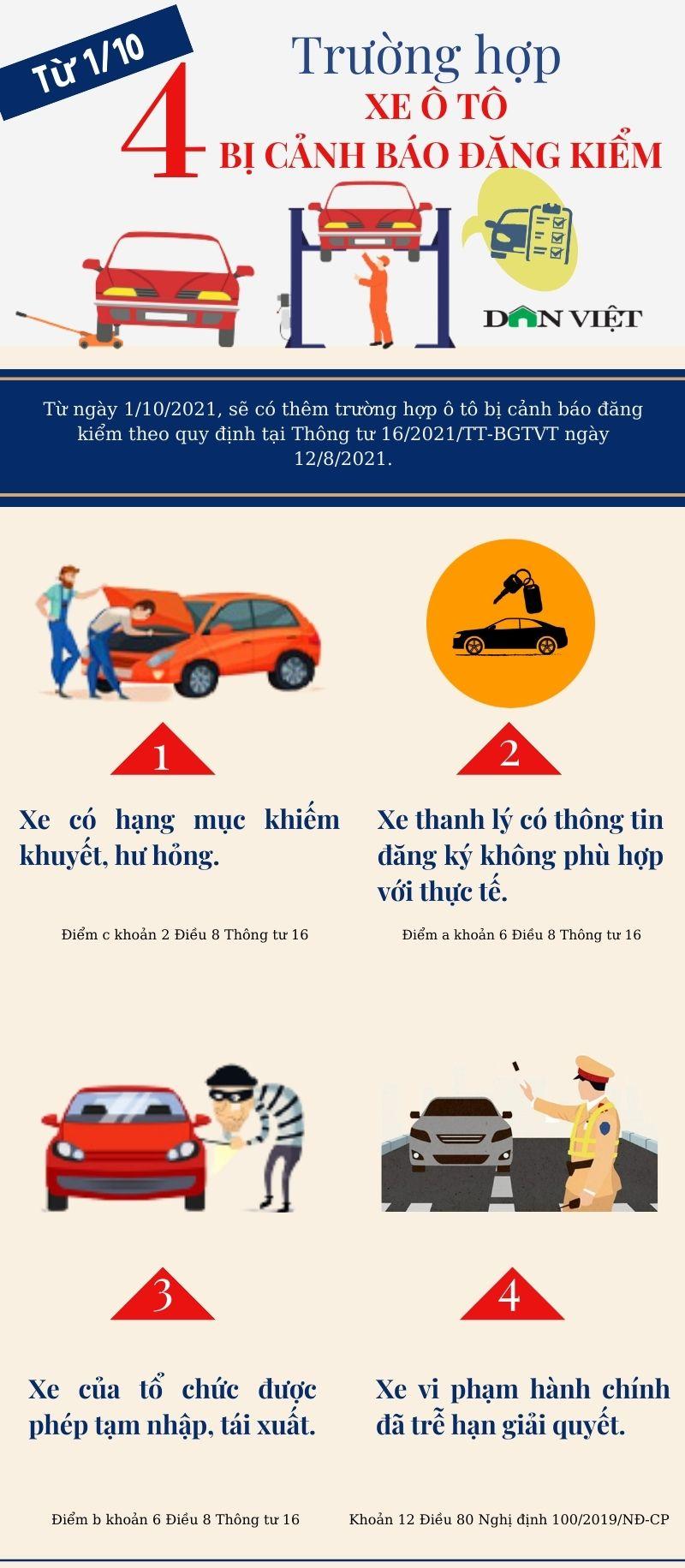 Từ ngày 1/10, 4 trường hợp xe ô tô bị cảnh báo đăng kiểm  - Ảnh 1.