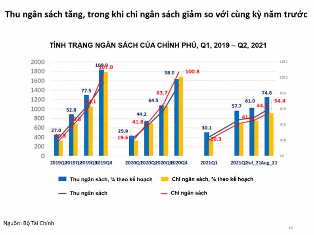"""ADB nói gì về việc ngân sách dự phòng của Việt Nam đã """"cạn"""" - Ảnh 2."""