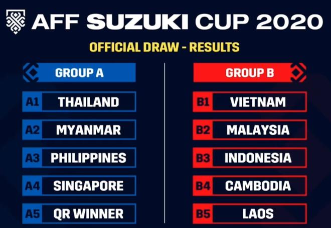 AFF Cup 2020: ĐT Việt Nam kém đội nào về thành tích đối đầu? - Ảnh 1.
