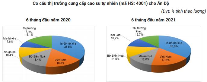 Ấn Độ lùng mua cao su, Việt Nam tận dụng cơ hội như thế nào? - Ảnh 4.