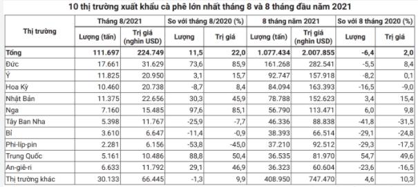 Giá xuất khẩu cà phê của Việt Nam sẽ còn tăng? - Ảnh 2.