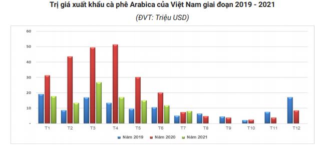 Giá xuất khẩu cà phê của Việt Nam sẽ còn tăng? - Ảnh 5.