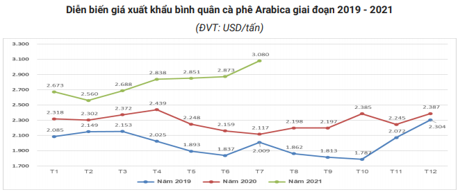 Giá xuất khẩu cà phê của Việt Nam sẽ còn tăng? - Ảnh 6.