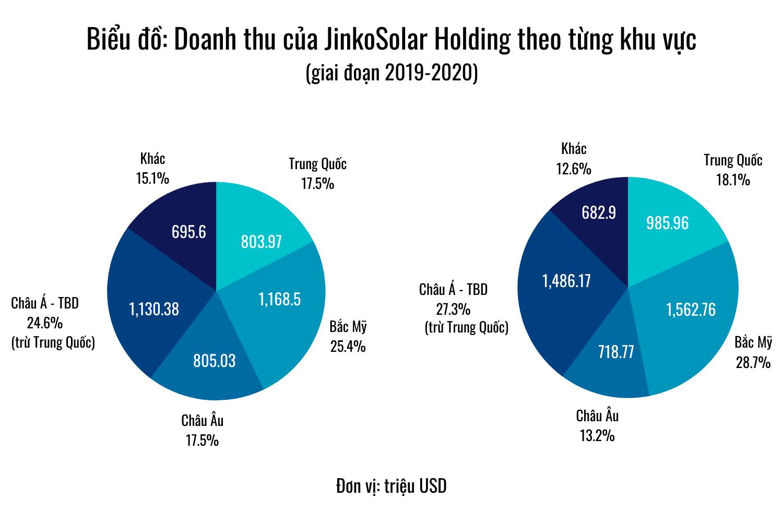 Chân dung JinkoSolar Holding, DN Trung Quốc đứng sau 2 dự án 20.000 tỷ tại Quảng Ninh - Ảnh 3.
