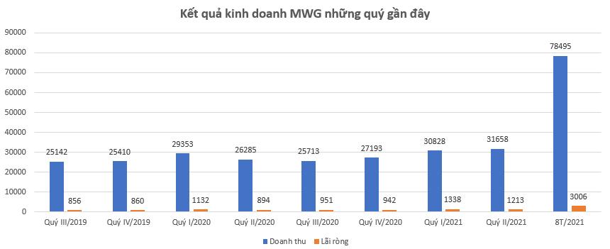 Lợi nhuận Thế giới di động sụt giảm 32% trong tháng 8, PNJ của bà Cao Thị Ngọc Dung lỗ 78 tỷ đồng  - Ảnh 1.