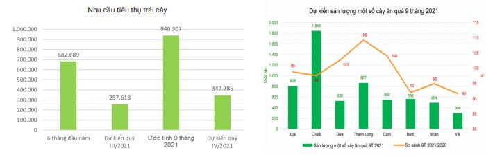 Dịch Covid-19 đang tác động mạnh đến giá nhiều loại rau củ - Ảnh 2.