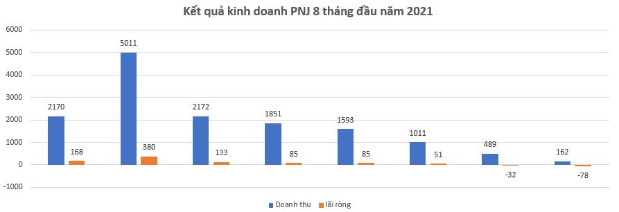 Lợi nhuận Thế giới di động sụt giảm 32% trong tháng 8, PNJ của bà Cao Thị Ngọc Dung lỗ 78 tỷ đồng  - Ảnh 2.