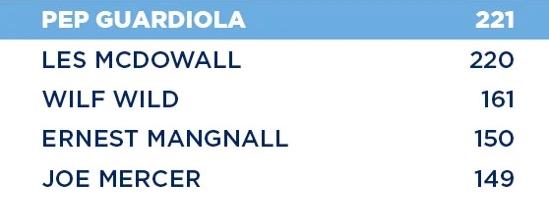 Lập kỷ lục với Man City, HLV Guardiola tự hào nhất điều gì? - Ảnh 3.