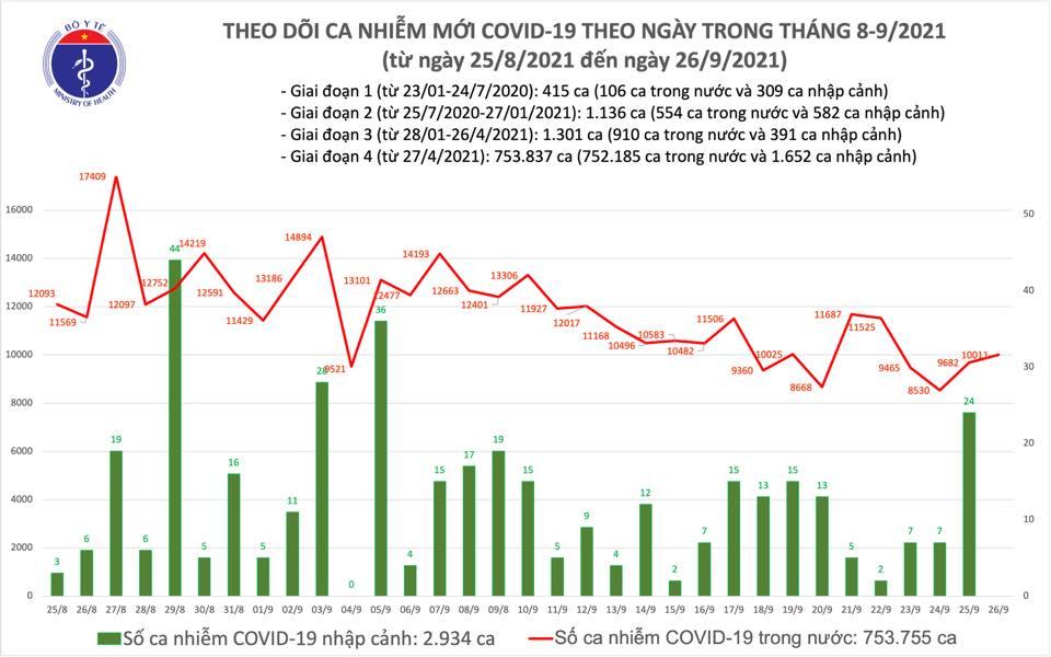 Covid-19 ngày 26/9: Hà Nội chỉ ghi nhận 2 ca - Ảnh 1.