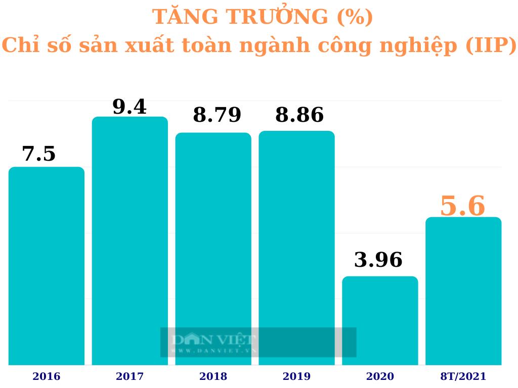 """Kinh tế trưởng ADB: Việt Nam đang bảo vệ """"túi tiền"""" ngân sách hơn là bảo toàn động lực tăng trưởng - Ảnh 3."""