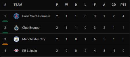 Man City thua PSG, HLV Guardiola chỉ ra hạn chế lớn nhất - Ảnh 4.