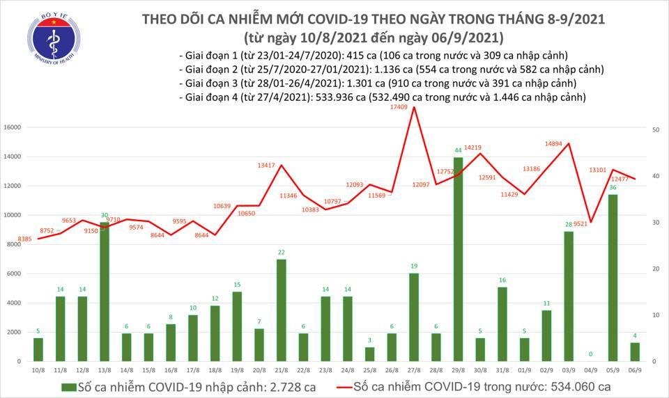 Tình hình Covid-19 ngày 6/9: Gần 10.000 bệnh nhân khỏi bệnh - Ảnh 1.