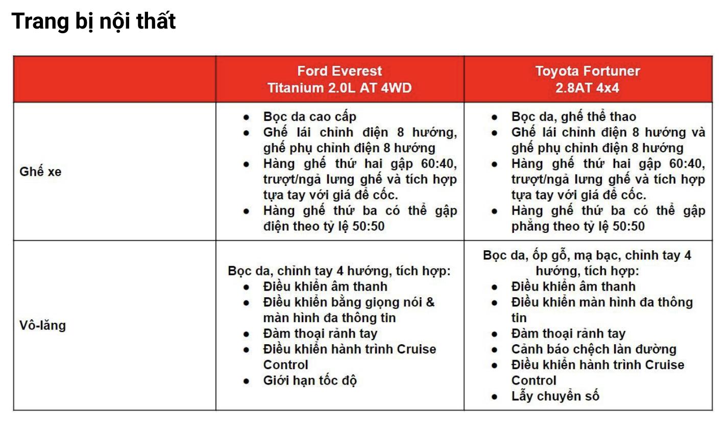 """So sánh Ford Everest và Toyota Fortuner: Người dùng bối rối """"xuống tiền"""" - Ảnh 5."""