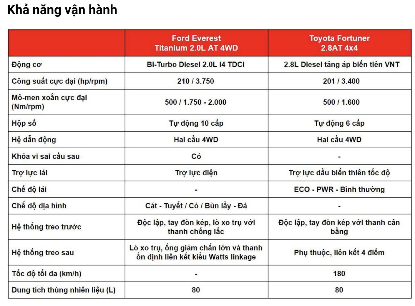 """So sánh Ford Everest và Toyota Fortuner: Người dùng bối rối """"xuống tiền"""" - Ảnh 7."""
