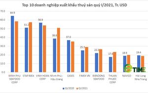 Top 10 doanh nghiệp xuất khẩu thủy sản quý I/2021 có gì đặc biệt?