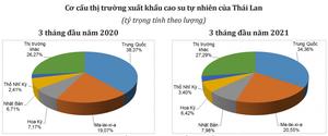 Giá trị xuất khẩu cao su của Thái Lan tăng gần 17%