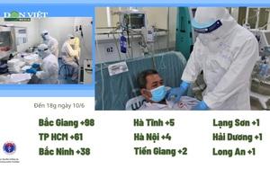 Bộ Y tế: Diễn biến dịch Covid-19, thêm 219 ca mắc mới, Tp HCM, Bắc Ninh, Bắc Giang vẫn là điểm nóng