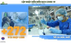 Bộ Y tế: Diễn biến dịch Covid-19 cập nhật đến 18h ngày 14/6, ghi nhận thêm 80 ca mắc mới