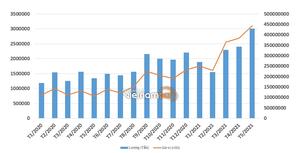 Nhập khẩu quặng và khoáng sản tăng kỷ lục trong vòng 5 năm