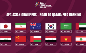 Xác định hạt giống vòng loại thứ 3 World Cup: ĐT Việt Nam bốc thăm đầu tiên
