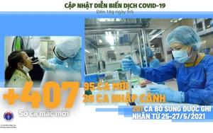 Thông tin từ Bộ Y tế: Diễn biến dịch Covid-19 đến 18h, ngày 9/6, thêm 407 ca mắc mới