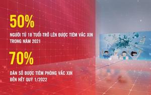 Toàn cảnh chiến dịch tiêm chủng vắc xin Covid-19 lớn nhất lịch sử Việt Nam (7/2021 - 4/2022)