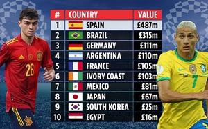 Bóng đá nam Olympic 2020: Đội hình Tây Ban Nha đắt gấp 5 lần Pháp