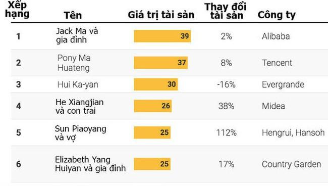 Lần đầu tiên trong 21 năm, số người siêu giàu Trung Quốc giảm - Ảnh 1.