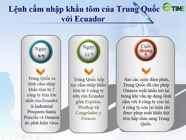 Trung Quốc cấm nhập khẩu tôm từ Ecuador, cơ hội lớn cho tôm Việt Nam. - Ảnh 1.