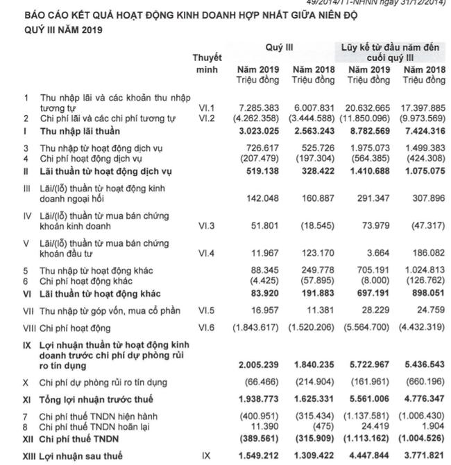 """ACB của ông Trần Hùng Huy lãi hơn 5.500 tỷ, thu nhập bình quân """"khiêm tốn"""" 12,5 triệu đồng/tháng - Ảnh 1."""