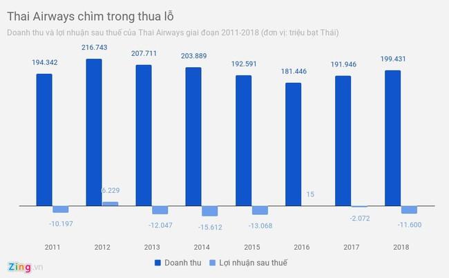 Hàng không Thái Lan bùng nổ, Thai Airways hứng quả đắng - Ảnh 2.