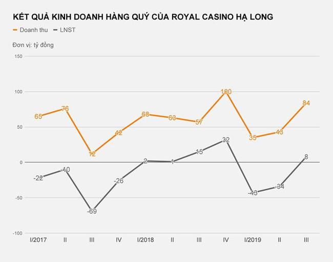 Casino lớn nhất Quảng Ninh lỗ hơn 70 tỷ đồng - Ảnh 2.