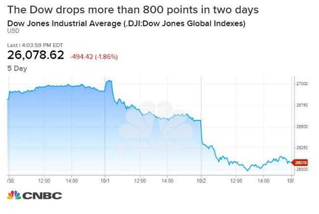 Dow Jones giảm hơn 800 điểm sau 2 phiên, cơn cuồng phong nào đang càn quét phố Wall? - Ảnh 2.
