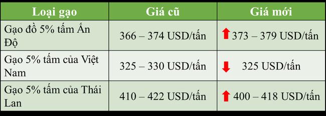 """Nhu cầu xuống thấp, giá gạo """"chạm đáy"""" trong hơn 1 thập kỉ - Ảnh 2."""