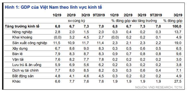 """VnDirect """"Kinh tế tăng trưởng 7%, cắt giảm thêm lãi suất điều hành"""" - Ảnh 1."""