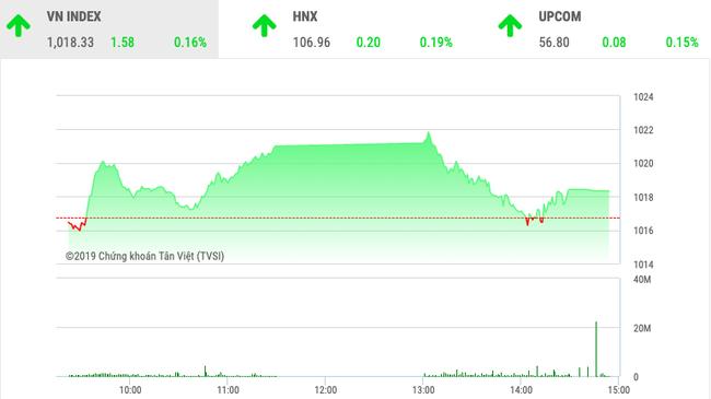 Chứng khoán ngày 12/11: BID, VIC đưa VnIndex tiến bước  - Ảnh 1.
