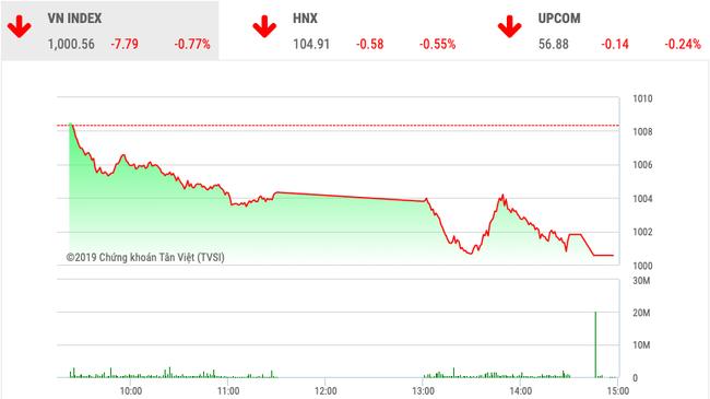 Chứng khoán ngày 20/11: VnIndex may mắn trụ lại mốc 1.000 điểm - Ảnh 1.