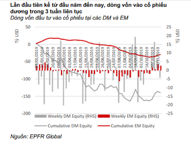 Dòng vốn đầu tư toàn cầu đang quay trở lại với kênh cổ phiếu - Ảnh 2.