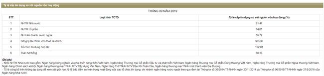 """Thông tư 22 – """"sân chơi"""" bình đẳng, BIDV và Vietinbank lại gặp khó? - Ảnh 3."""