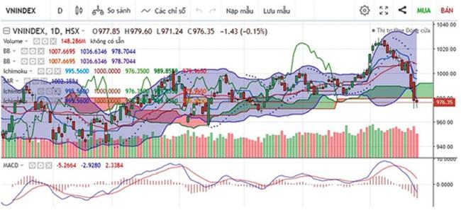 """Thị trường chứng khoán tháng 12: Cơ hội lấy lại điểm số """"đánh rơi - Ảnh 3."""